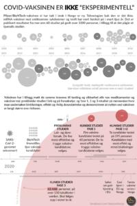 Grafikk med Covid-fakta